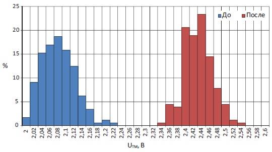 Типичное статистическое распределение в партии тиристорных элементов Т643-320-65