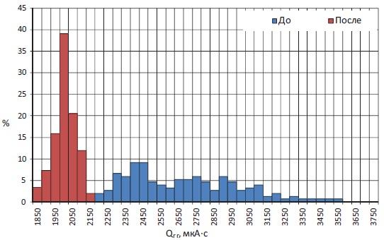 Типичное статистическое распределение заряда обратного восстановления в партии тиристорных элементов Т273-1250-44