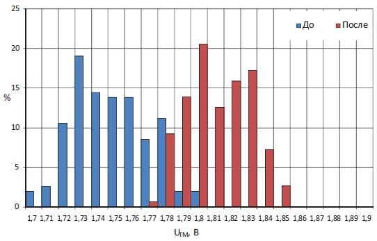 Типичное статистическое распределение в партии тиристорных элементов Т273-1250-44