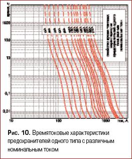 Времятоковые характеристики предохранителей одного типа с различным номинальным током