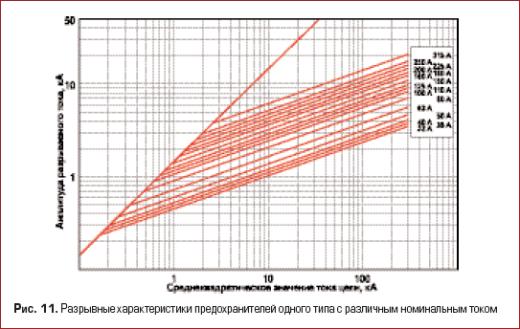 Разрывные характеристики предохранителей одного типа с различным номинальным током