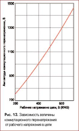 Зависимость величины коммутационного перенапряжения от рабочего напряжения в цепи