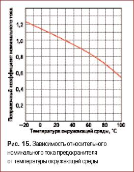 Зависимость относительного номинального тока предохранителя от температуры окружающей среды