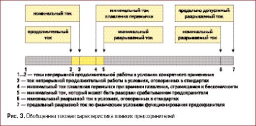Обобщенная токовая характеристика плавких предохранителей