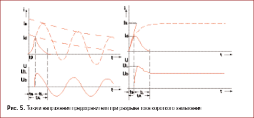 Токи и напряжения предохранителя при разрыве тока короткого замыкания
