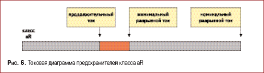 Токовая диаграмма предохранителей класса aR