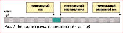 Токовая диаграмма предохранителей класса gR