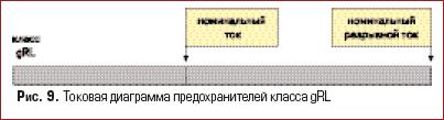 Токовая диаграмма предохранителей класса gRL