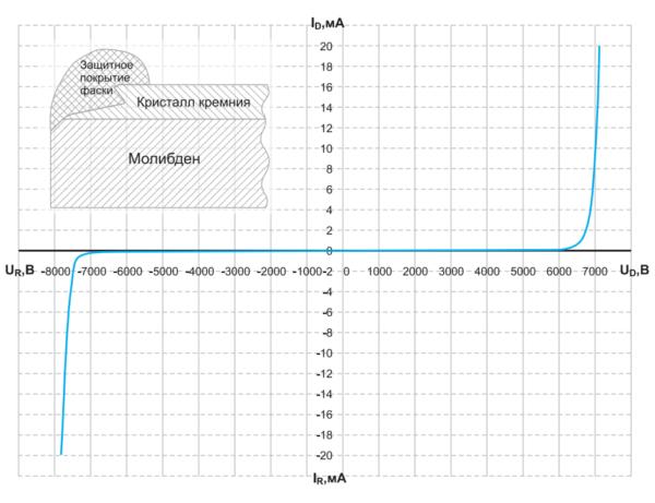 Блокирующие ВАХ фототиристора ТФ183-2000 с краевым профилем типа НЛХ при комнатной температуре