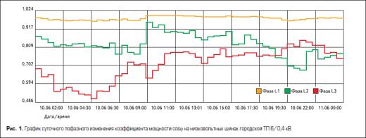 График суточного пофазного изменения коэффициента мощности cosφ на низковольтных шинах городской ТП 6/0,4 кВ