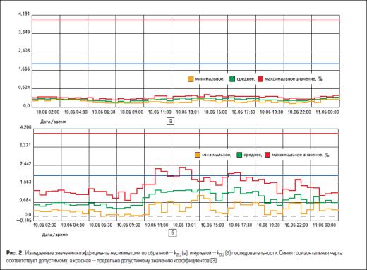 Измеренные значения коэффициента несимметрии по обратной и нулевой последовательности