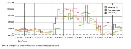 Измеренные значения мощности нулевой последовательности