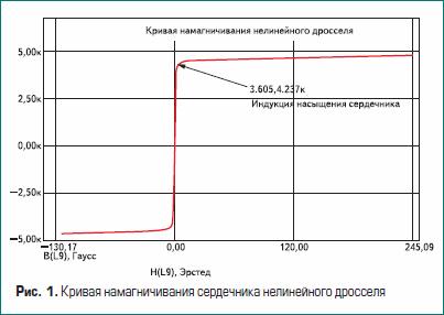 Кривая намагничивания сердечника нелинейного дросселя