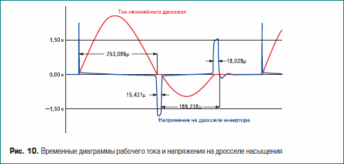 Временные диаграммы рабочего тока и напряжения на дросселе насыщения