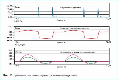 Временные диаграммы параметров нелинейного дросселя