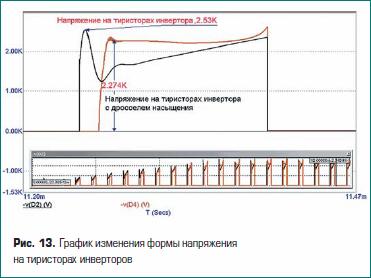 График изменения формы напряжения на тиристорах инверторов