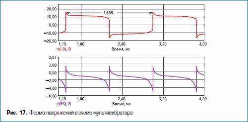 Форма напряжений в схеме мультивибратора