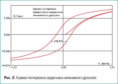 Кривая гистерезиса сердечника нелинейного дросселя