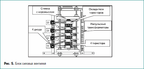 Блок силовых вентилей