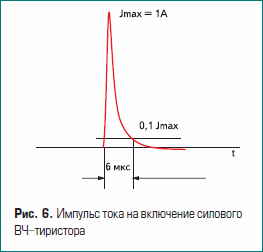 Импульс тока на включение силового ВЧ-тиристора