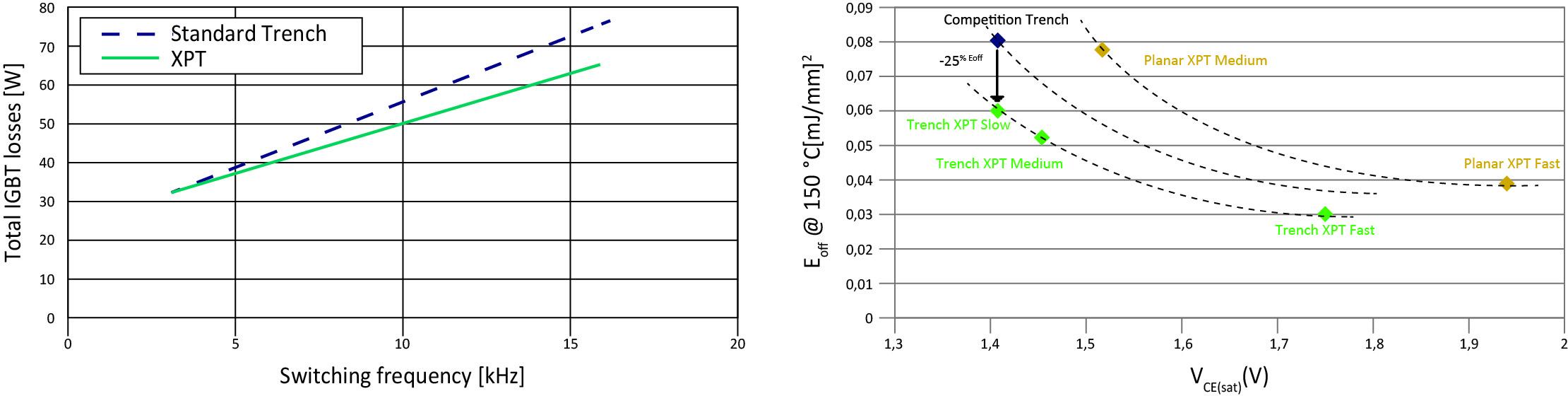 Сравнительные характеристики XPT и традиционных Trench в режиме коммутации