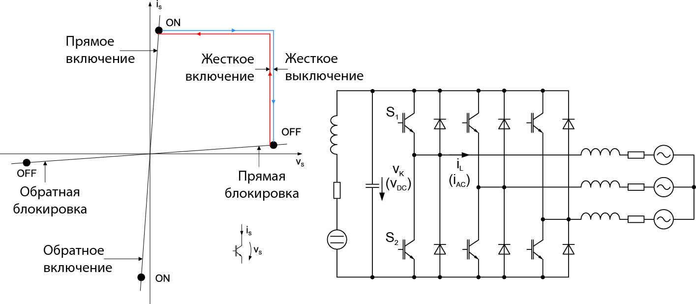 Рабочая характеристика при «жесткой» коммутации тока и напряжения (IGBT, MOSFET) и типовая схема инвертора напряжения