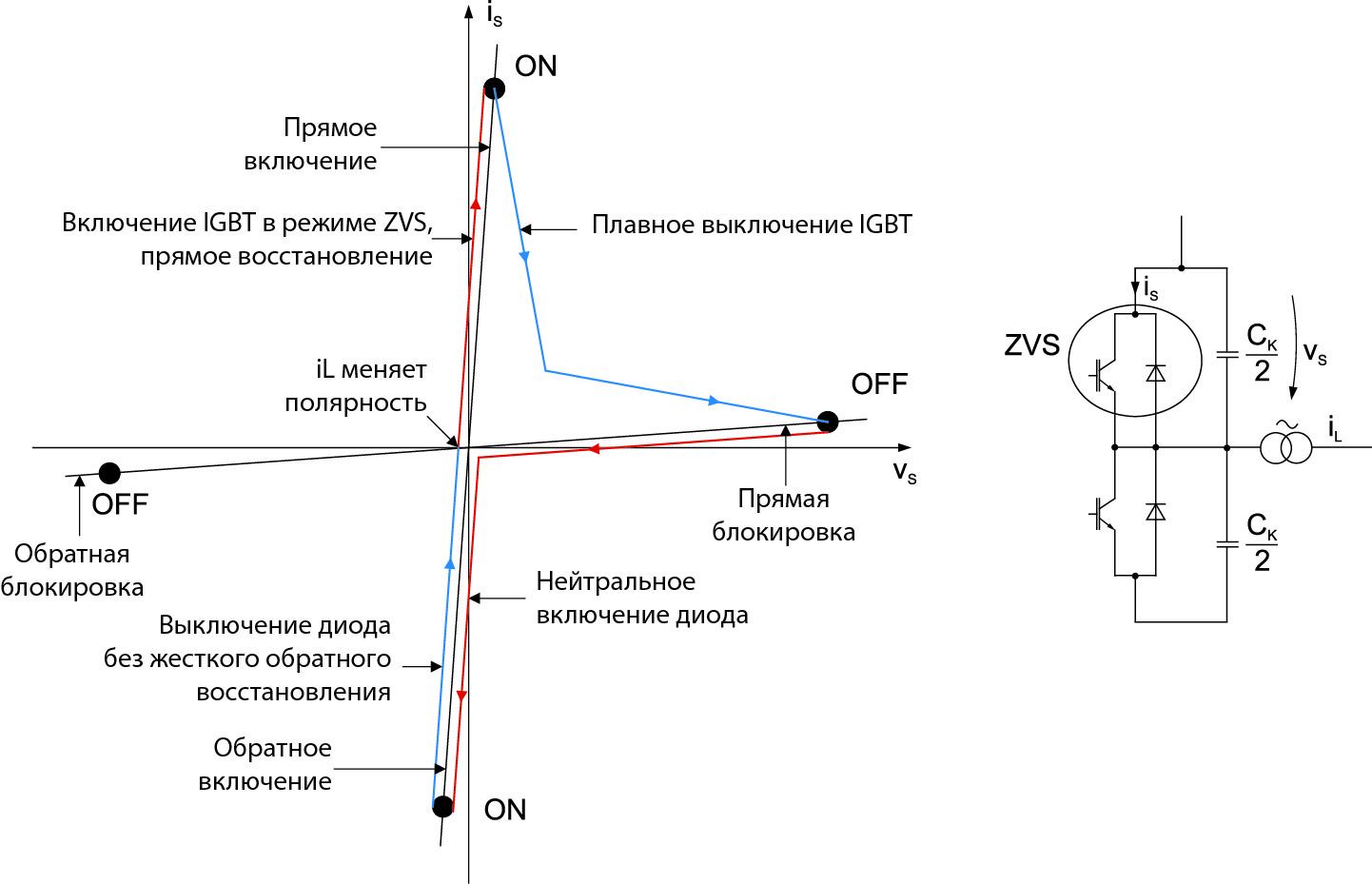 Рабочая характеристика при мягкой/резонансной коммутации тока и напряжения (ZVS)