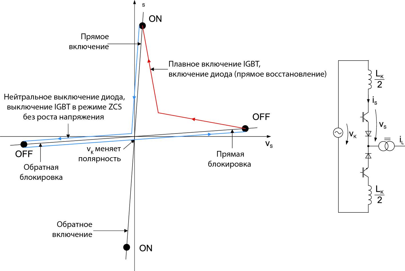 Рабочая характеристика при мягкой/резонансной коммутации тока и напряжения (ZСS)