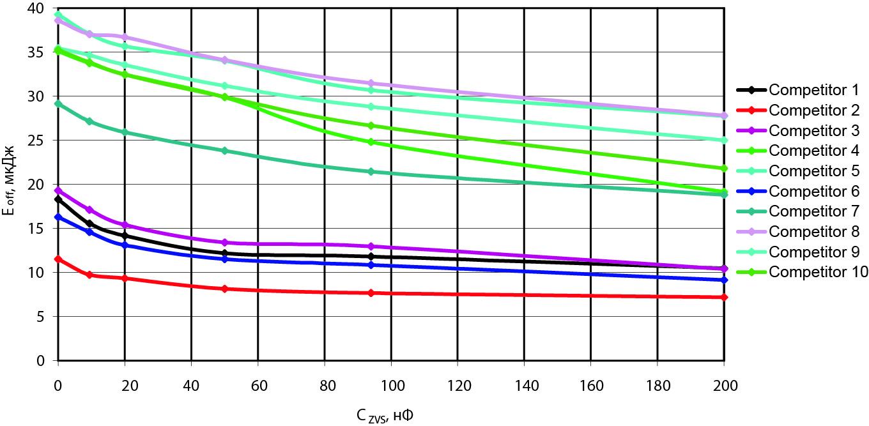Сравнение потерь выключения и их снижения для основных типов IGBT (1200 В/300 А)