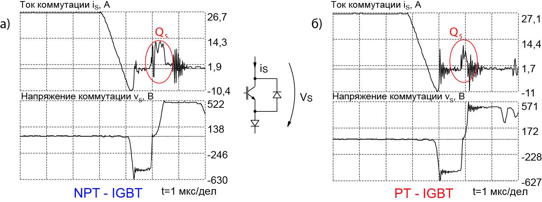 Характеристики выключения 1200 В/50 А NPT и РТ IGBT в одной рабочей точке (tH = 1,3 мкс, LK = 10 мкГн)