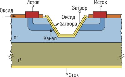 Trench-структура