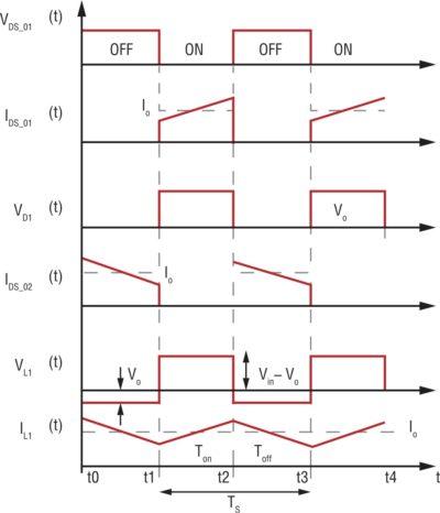 Идеальная схема сигналов (без «мертвого времени»)