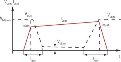 Формы сигналов MOSFET для индуктивной нагрузки