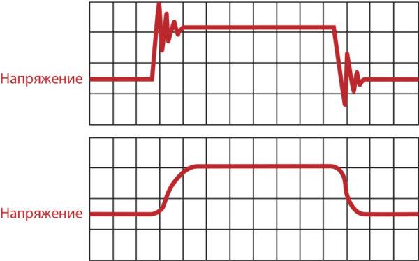 Формы сигнала напряжения при коммутации силового ключа: «жесткое» переключение (вверху) и «мягкое» переключение (внизу)