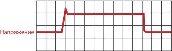 Форма сигнала напряжения при коммутации силового ключа драйвером Amantys
