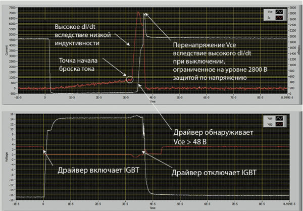 Осциллограмма напряжений и токов при срабатывании защиты от КЗ 2 типа (Vce, Ic — верхний; Vge, Vgg — нижний)