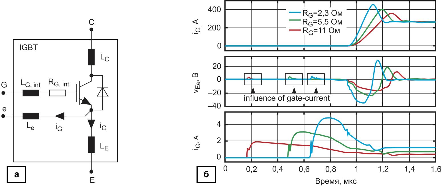 Эквивалентная схема IGBT-транзистора и временные графики токов (ic, ig) и напряжения (VEe)