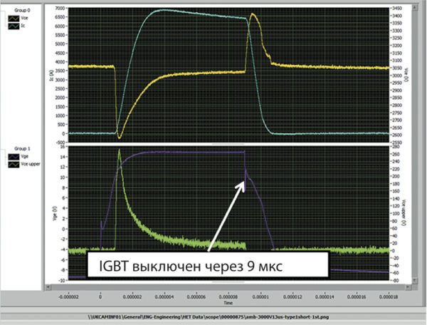 Осциллограмма напряжений и токов при срабатывании защиты от КЗ второго типа, основанной на мониторинге напряжения К-Э (Vce, Ic — верхний; Vge, Vce — нижний)