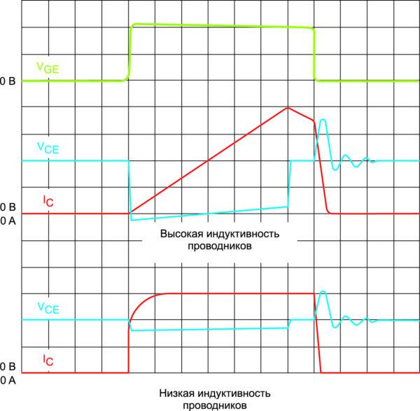 Осциллограммы тока короткого замыкания для случаев высокой и низкой индуктивности проводников