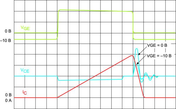 Осциллограмма перенапряжения при различных уровнях запирающего напряжения VGE