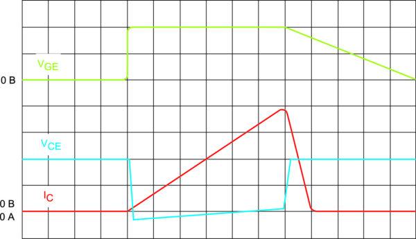 Рис. 4. Использование метода плавного выключения