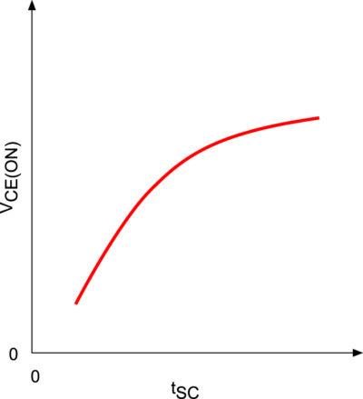 Зависимость VCE(ON) от величины tSC
