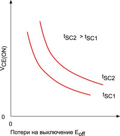 Влияние tSC на соотношение между VCE(ON) и потерями на выключение