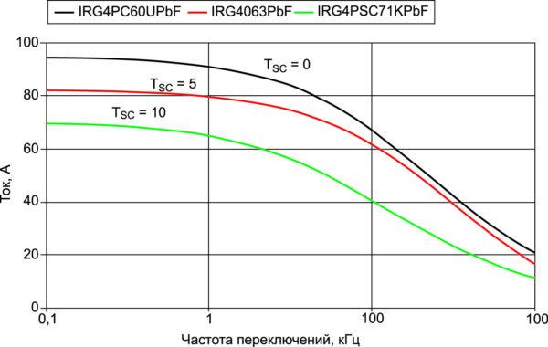 Зависимость рабочего тока от частоты переключений для IGBT с различным tSC