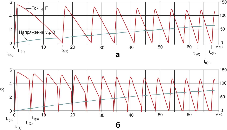 Осциллограммы зарядного тока и напряжения на емкостном накопителе в имитационной модели преобразователя
