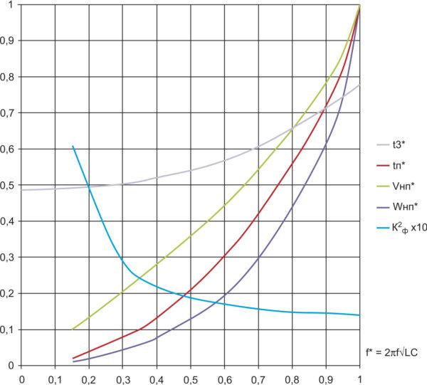 Графические зависимости нормализованных параметров ПДПЭ