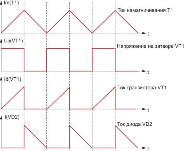 Диаграммы работы обратноходового преобразователя в критическом режиме