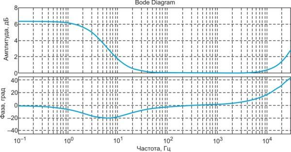 Примерный спектр импеданса топливного элемента