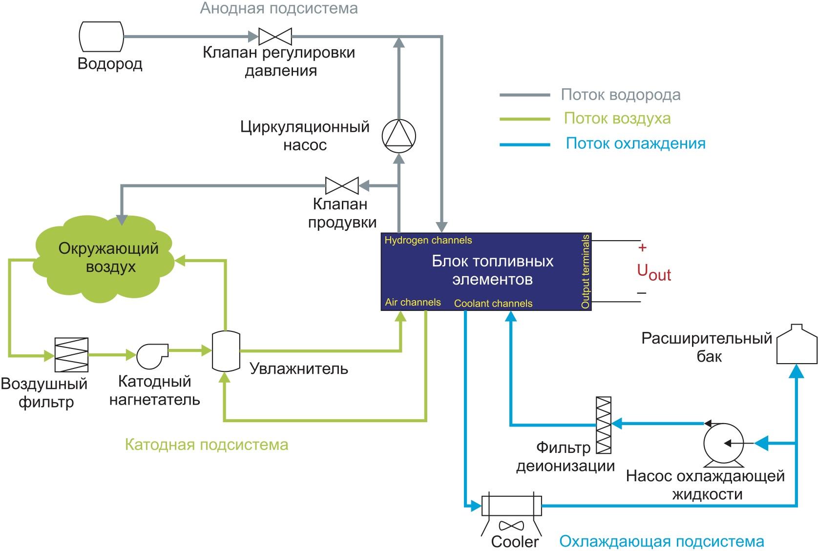 Компоненты системы энергетического баланса BoP (Balance of Plant)