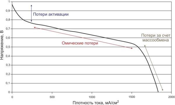 Кривая поляризации топливной ячейки [2]